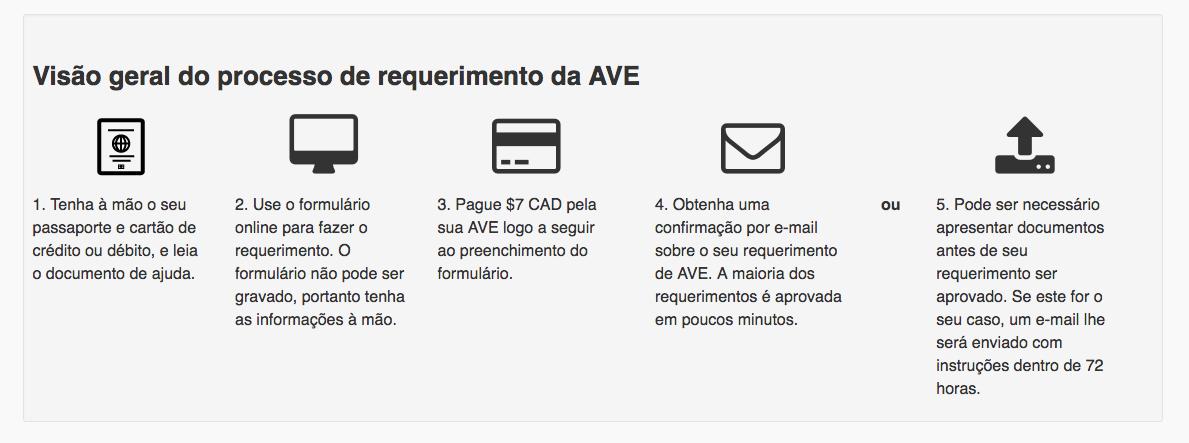 Brasileiros no Canadá - Visão geral do processo de requerimento da AVE